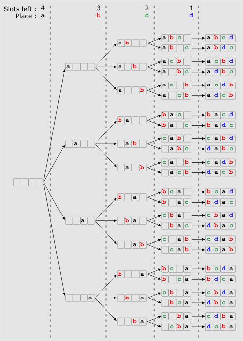 Probabilities in simple random samples | Coranac