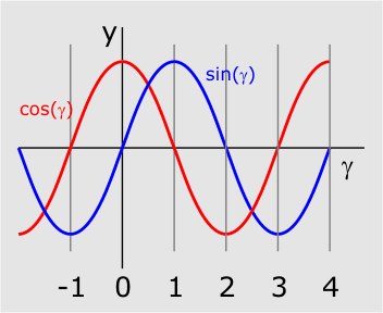 Another fast fixed-point sine approximation | Coranac